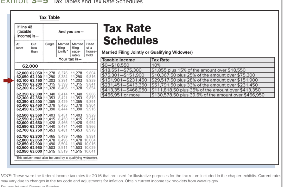 Solved: Using The Tax Table In Exhibit 3-5, Determine The