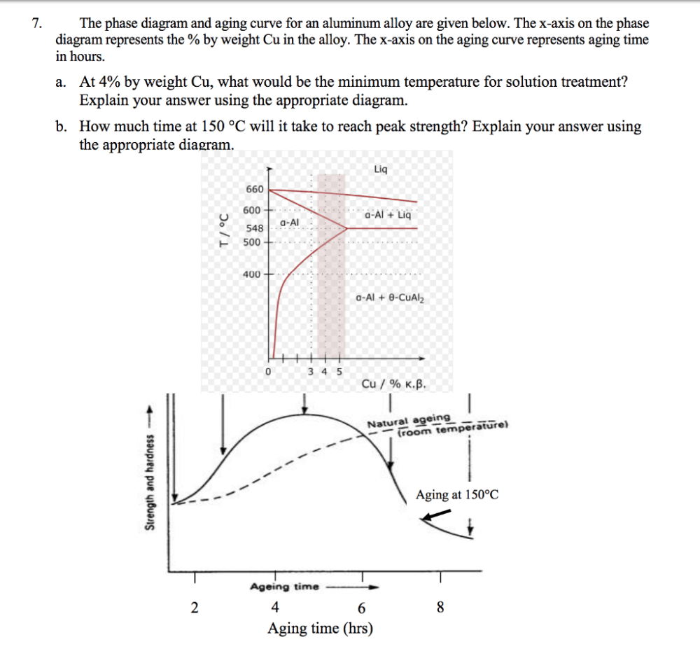 medium resolution of the phase diagram and aging curve for an aluminum alloy are given below