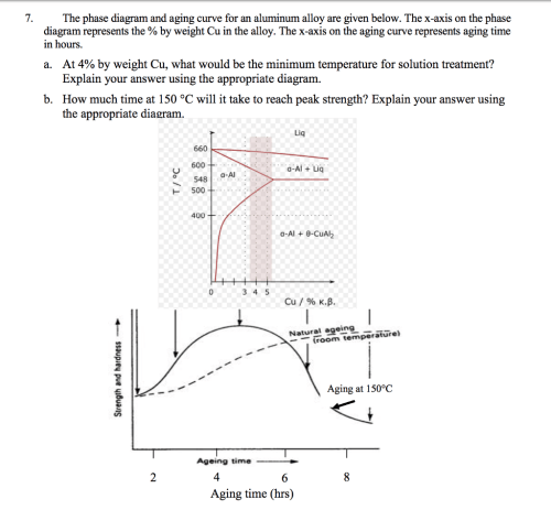 small resolution of the phase diagram and aging curve for an aluminum alloy are given below