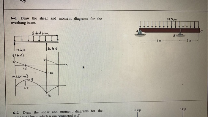 Image Text Draw The Shear And Bendingmoment Diagrams For The Beam