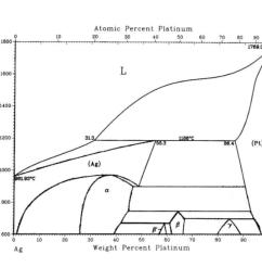 the phase diagram is shown below atomic percent platinum 20 10 30 40 50 60 0 80 90 100 1800 1769 0 1600 [ 1024 x 941 Pixel ]