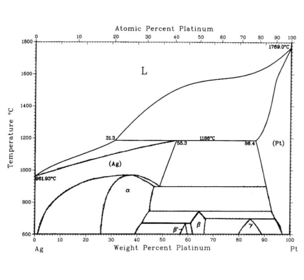 hight resolution of the phase diagram is shown below atomic percent platinum 20 10 30 40 50 60 0 80 90 100 1800 1769 0 1600