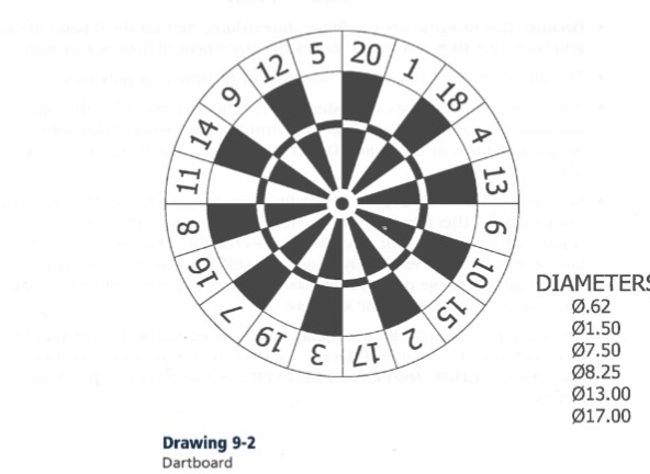 Solved: Drawing 9-2 Dartboard 20 1 18 S DIAMETERS 0.62 01