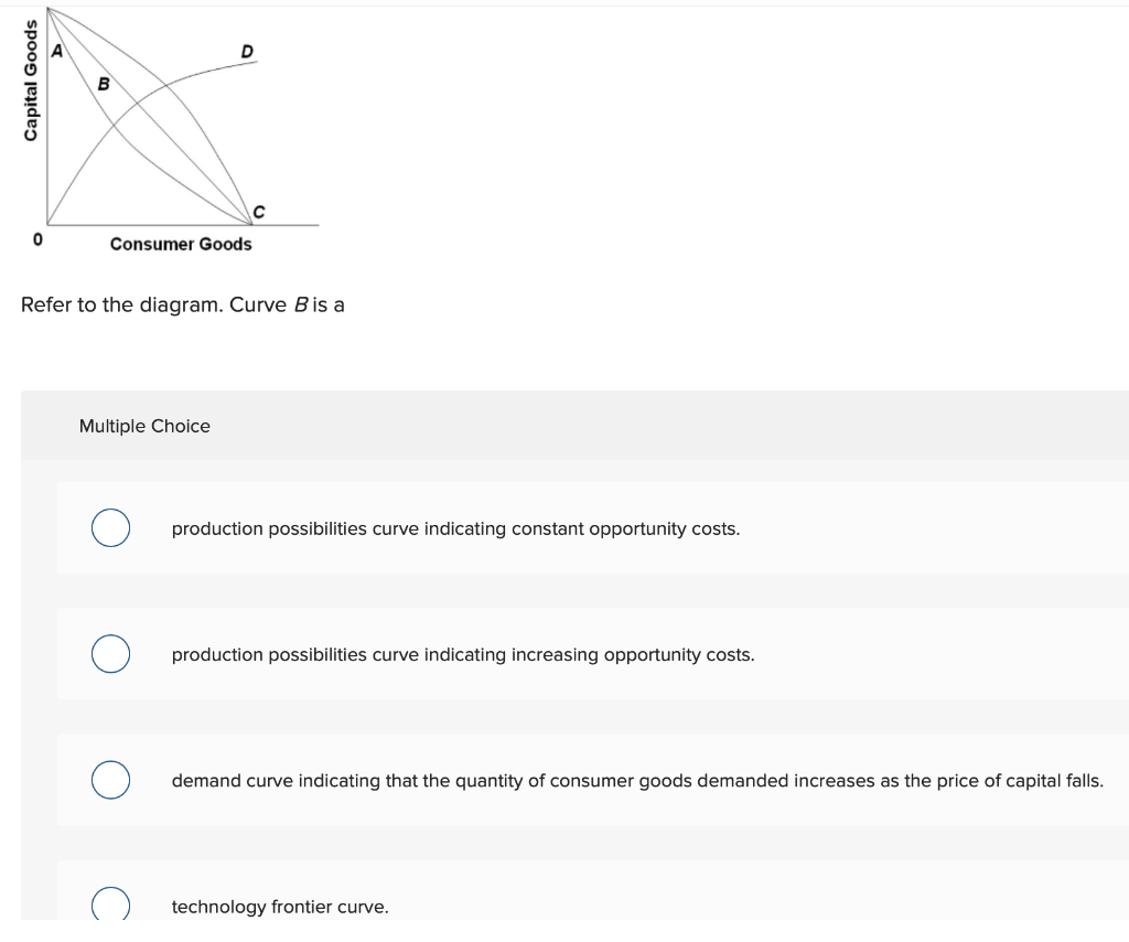 Solved Consumer Goods Refer To The Diagram Curve B Is A