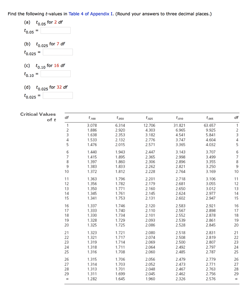Solved: Find The Following T-values In Table 4 Of Appendix
