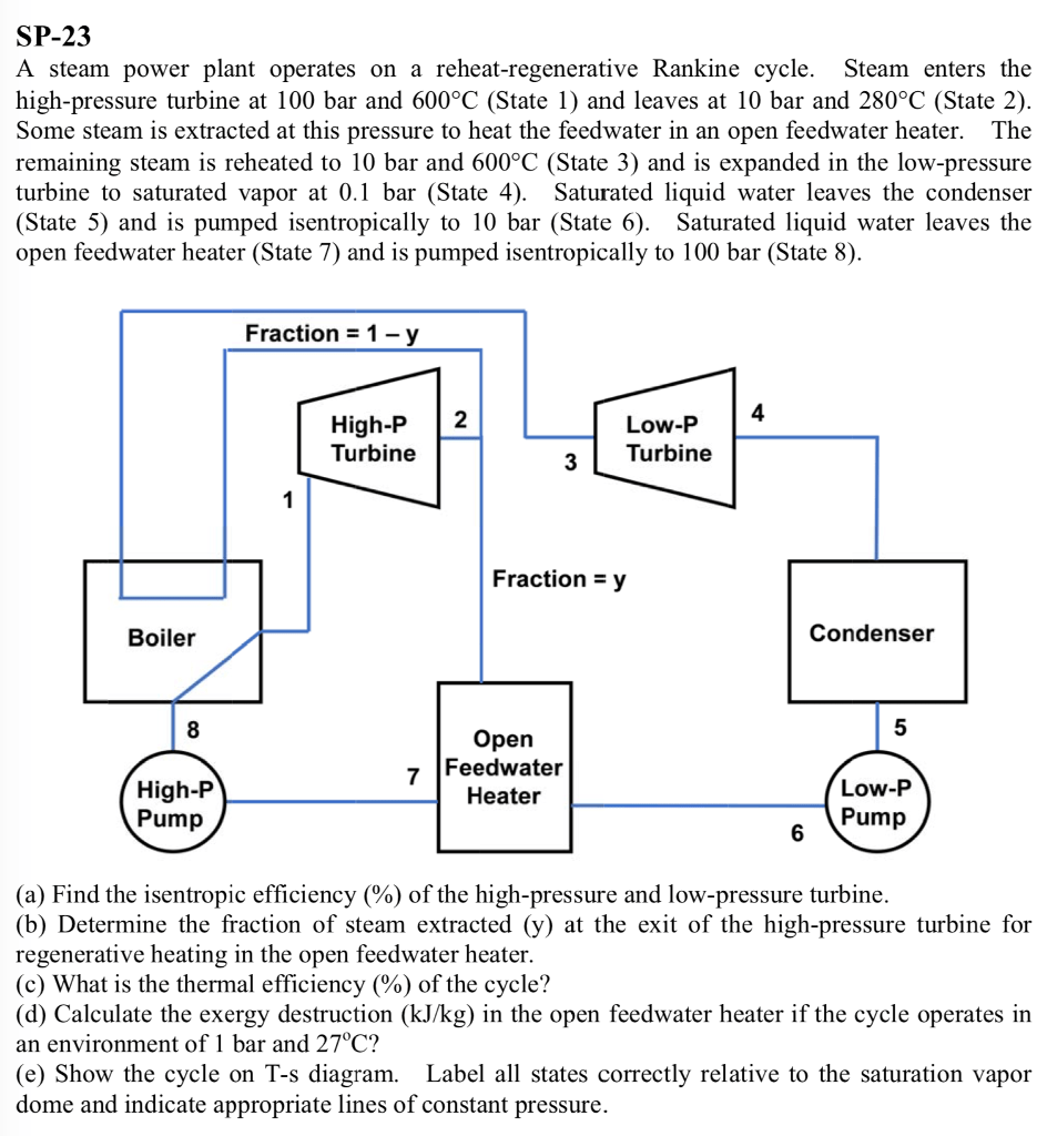 hight resolution of sp 23 a steam power plant operates on a reheat regenerative rankine cycle