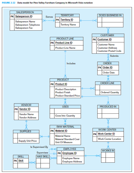Visio Data Model : visio, model, Solved:, Write, Statements, Answer, Following, Quest..., Chegg.com
