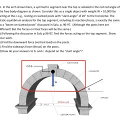 Keystone Arch Diagram Car Audio Amplifier Wiring 4 In The Shown Here A Symmetric Segment Nea Chegg Com Near Top Is Isolated
