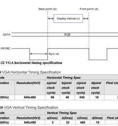 question only looking for the verilog code create and simulate a module that generates a signal that is logic low for 96 continuous cycles of an arbitrary  [ 1024 x 827 Pixel ]