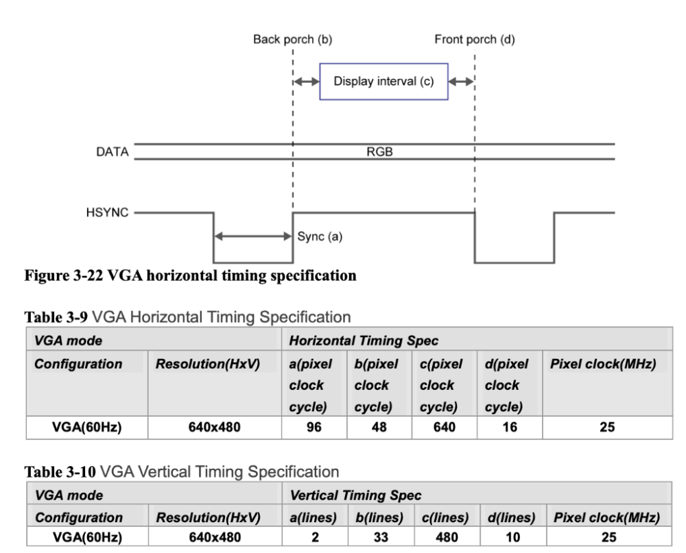 medium resolution of question only looking for the verilog code create and simulate a module that generates a signal that is logic low for 96 continuous cycles of an arbitrary