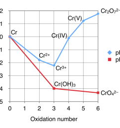 solved use the frost diagram for chromium cr shown beloexpert answer frost diagram [ 992 x 800 Pixel ]
