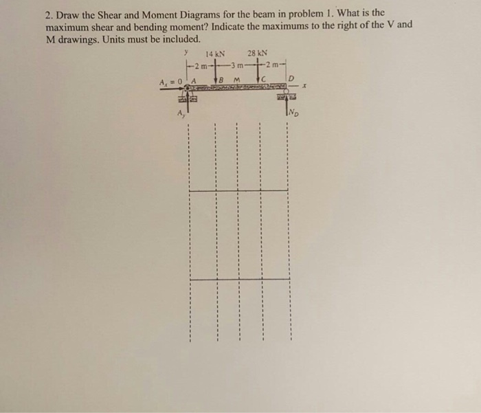 Shear And Bending Moment Diagrams Physics Forums The Fusion Of