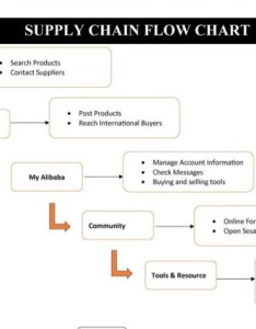 Question supply chain flow chart search products buyer contact suppliers post supplier reach inte also solved cont rh chegg