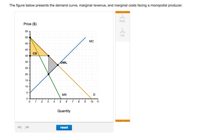 Solved: The Figure Below Presents The Demand Curve, Margin