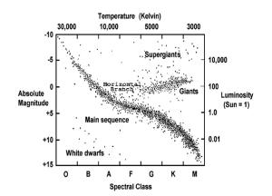 Solved: Explain The HertzsprungRussell Diagram, With Refe
