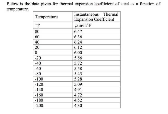 Solved: Below Is The Data Given For Thermal Expansion Coef