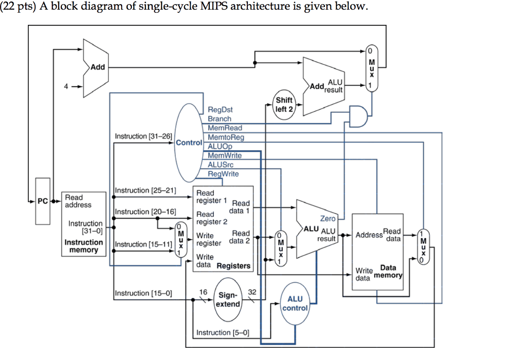 Solved: (22 Pts) A Block Diagram Of Single-cycle MIPS Arch