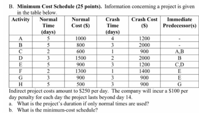 Solved: Minimum Cost Schedule. Information Concerning A Pr