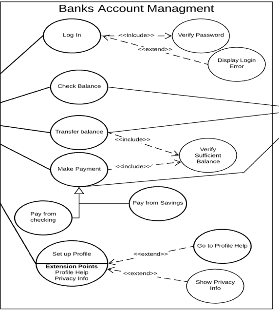 I Need Help With Flowchart With My Bank Management