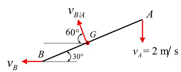 Solved: End A of the link has a downward velocity vA of 2