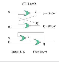 given a sr latch of nor gates replace the two nor gates with two nand gates write the state table state diagram and the characteristic expression of the  [ 1024 x 770 Pixel ]