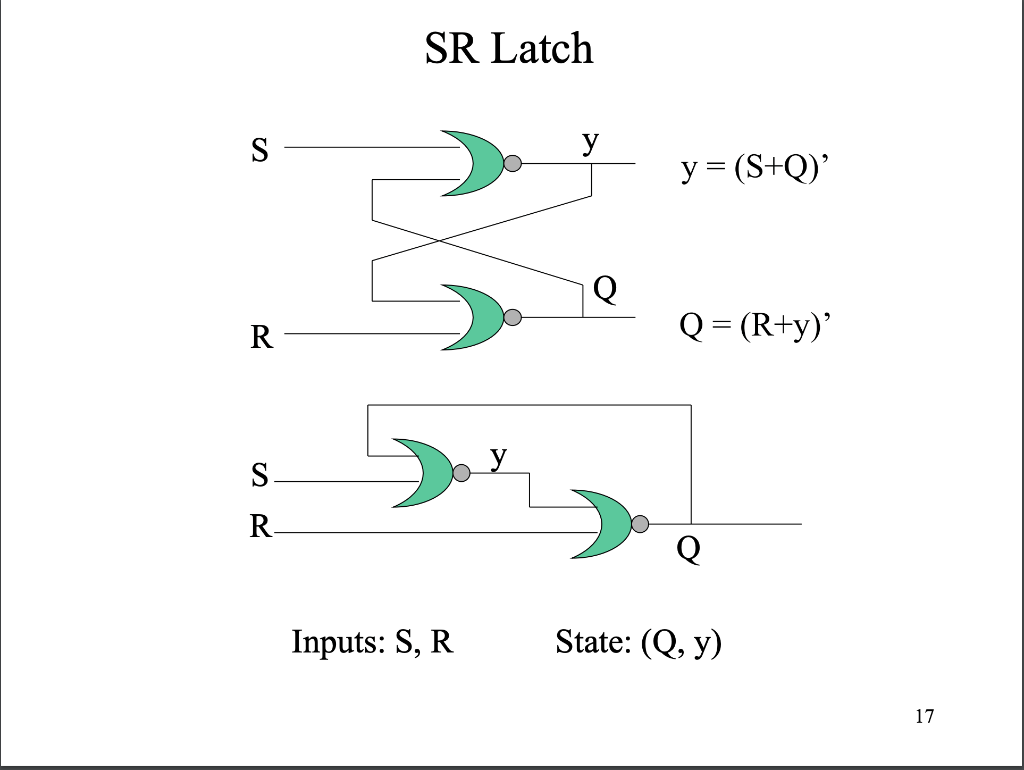 hight resolution of given a sr latch of nor gates replace the two nor gates with two nand gates write the state table state diagram and the characteristic expression of the