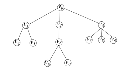 4) Draw The Digraph Of The Binary Positional Tree