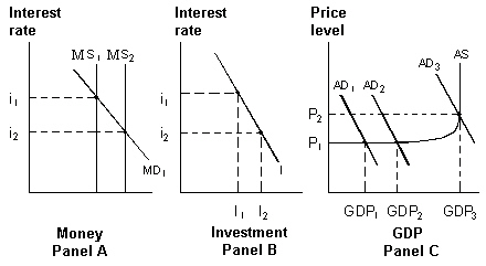 Exhibit 16-5 Money, Investment And Product Markets