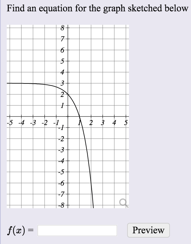 Find an equation for the graph sketched below 7 6 4
