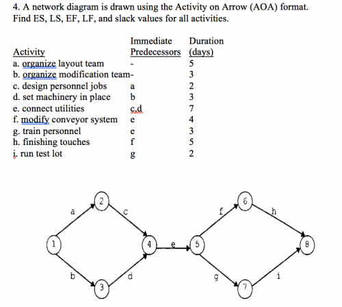 small resolution of a network diagram is drawn using the activity on arrow aoa format