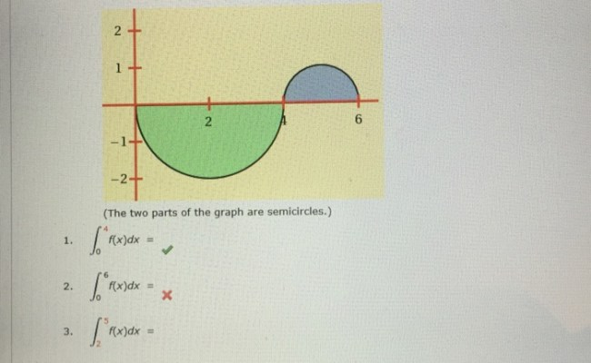Solved When F X Is The Function Whose Graph Is Shown In