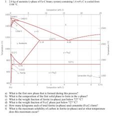 2 0 kg of austenite y phase of fe c binary system [ 890 x 976 Pixel ]