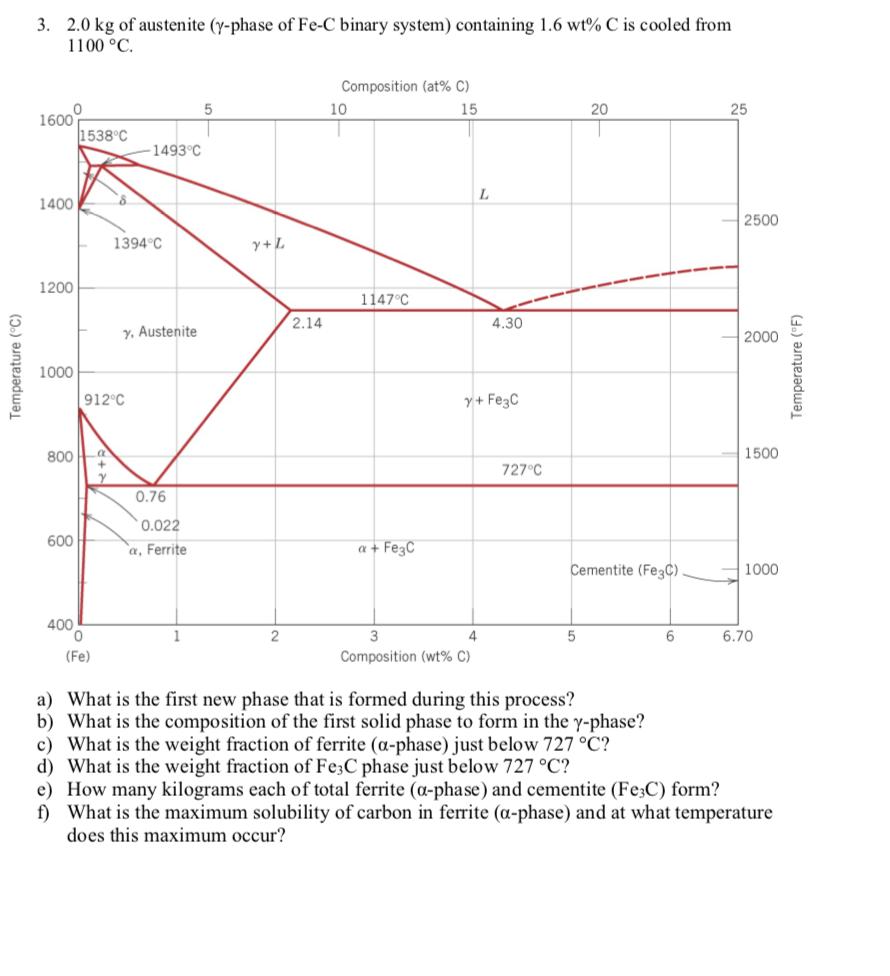 medium resolution of 2 0 kg of austenite y phase of fe c binary system