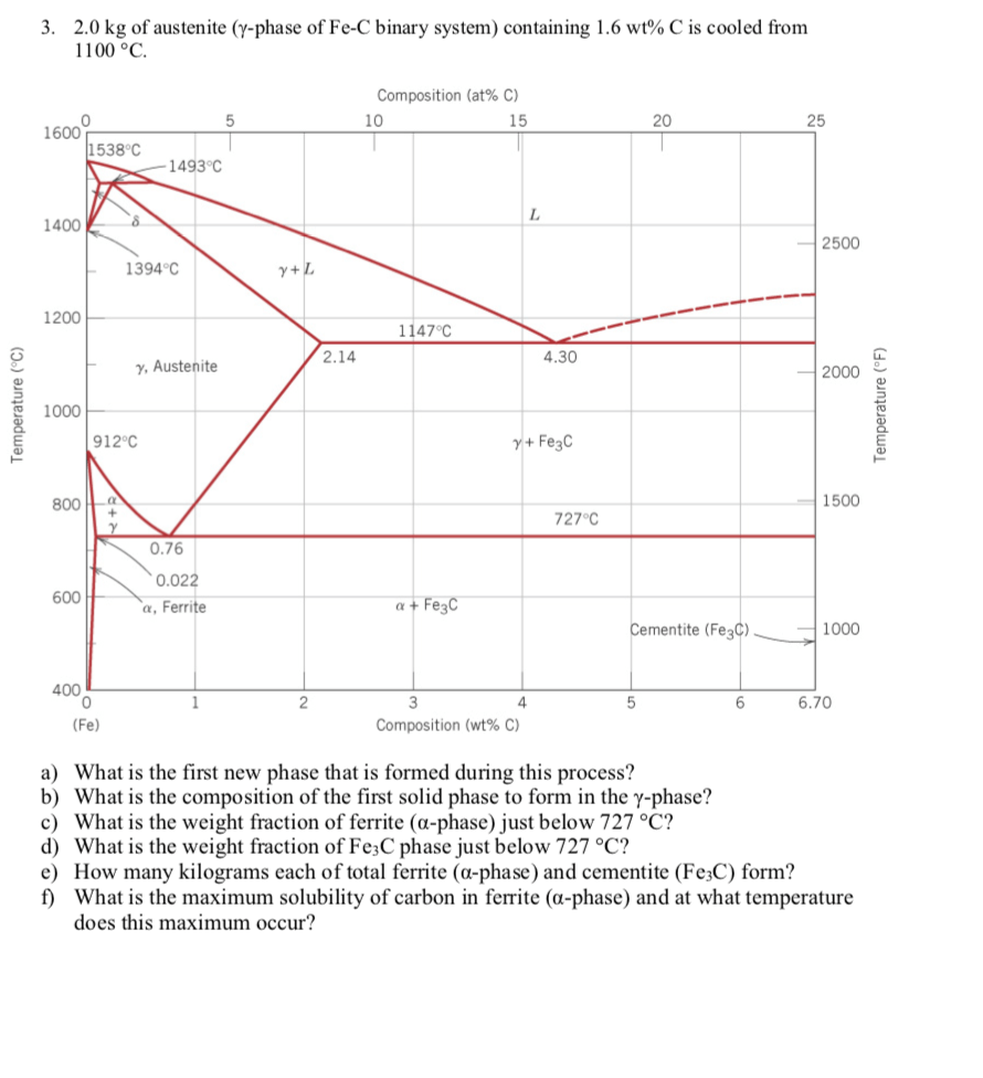 hight resolution of 2 0 kg of austenite y phase of fe c binary system
