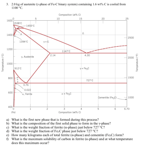 small resolution of 2 0 kg of austenite y phase of fe c binary system