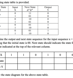 the following state table is provided current state ab next state a b input 0 [ 1024 x 796 Pixel ]