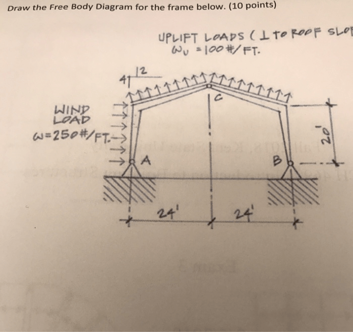 On The Figure Below Draw A Freebody Diagram Showingandlabeling