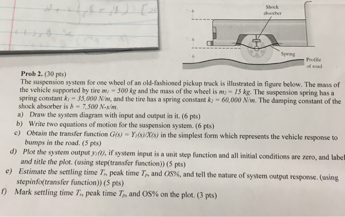Wheel And Axle Diagram Input Force And Output Force The Initial Spring