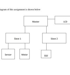 block diagram of this assignment is shown below lcd master slave 2 slave 1 sensor motor [ 1016 x 837 Pixel ]