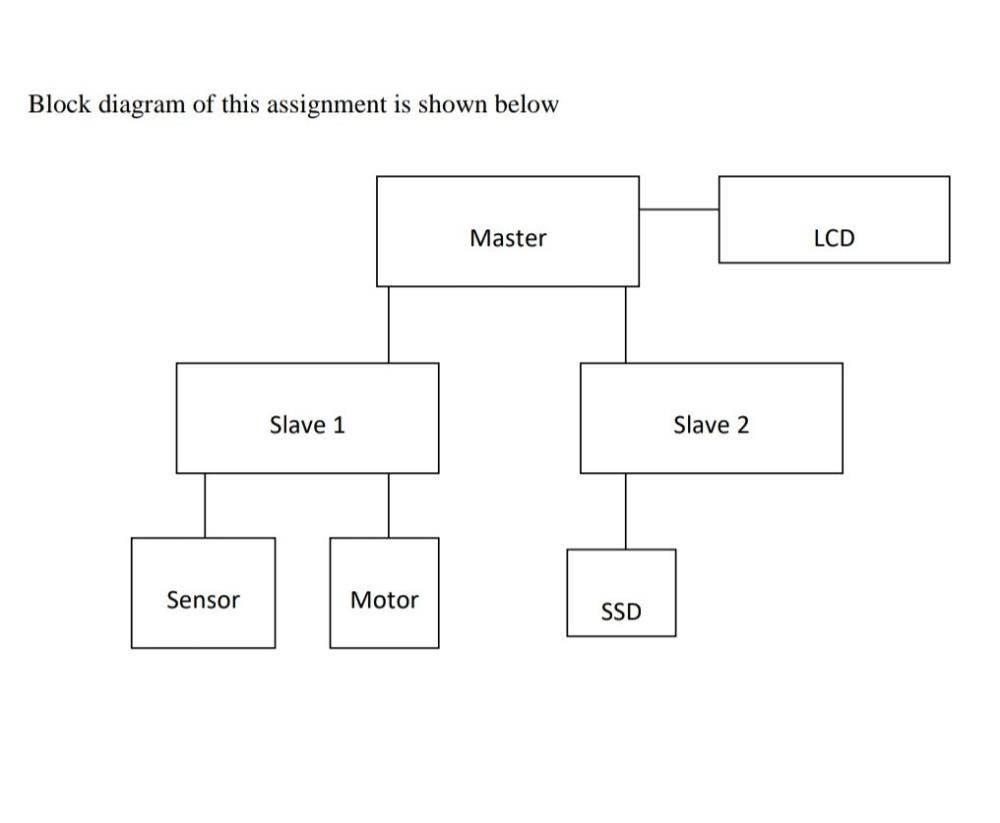 medium resolution of block diagram of this assignment is shown below lcd master slave 2 slave 1 sensor motor