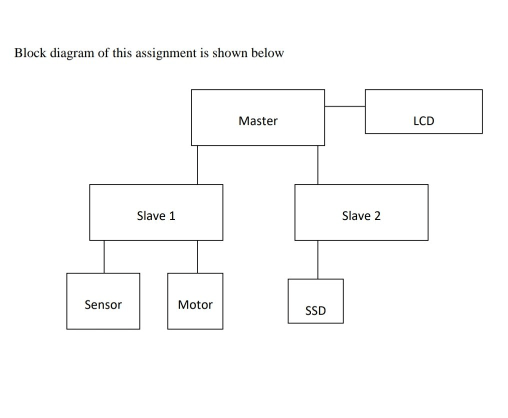 hight resolution of block diagram of this assignment is shown below lcd master slave 2 slave 1 sensor motor