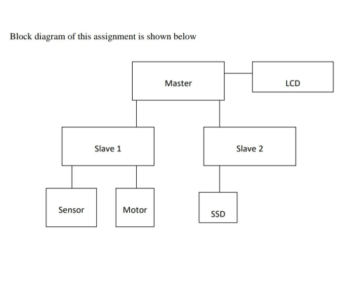 small resolution of block diagram of this assignment is shown below lcd master slave 2 slave 1 sensor motor