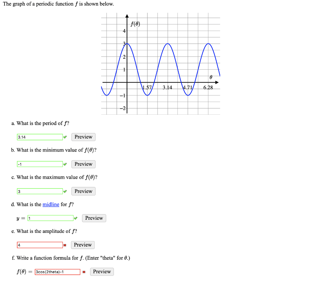 Solved The Graph Of A Periodic Function F Is Shown Below
