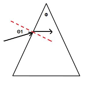 A Light Ray Is Incident On A Prism And Refracted