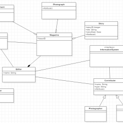 Class Diagram For Text Editor 1998 Ford Expedition Engine Complete The By Adding Attribute Chegg Com Photograph Advertisement Attribute1 Attributel Story Storyld Integer Title String