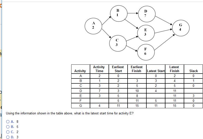 Solved: Activity Earliest Earliest Start Latest Finish Lat