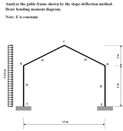analyze the gable frame shown by the slope deflection method draw bending moment diagram [ 1020 x 1024 Pixel ]