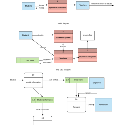 context diagram contact it in case of issues teachers students system of instituation level 0 diagram [ 832 x 1024 Pixel ]