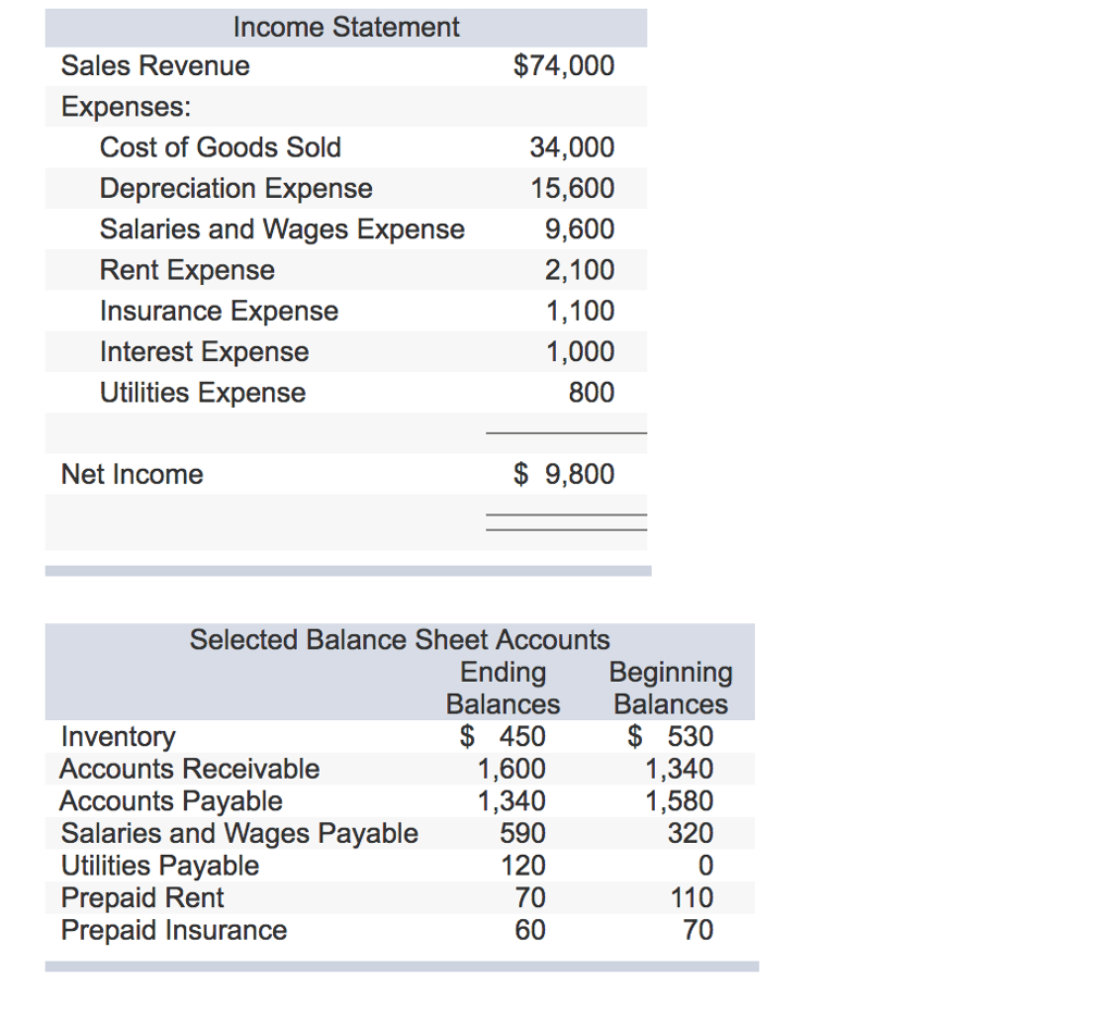 Solved The Income Statement And Selected Balance Sheet In