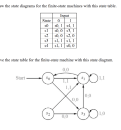 draw the state diagrams for the finite state machines with this state table 1 input [ 1024 x 852 Pixel ]